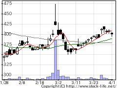 3356テリロジーの株価チャート