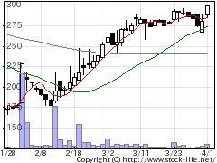 3358ワイエスフードの株価チャート