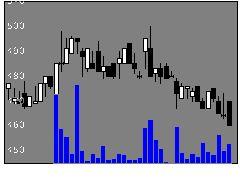 3359タイセイの株価チャート