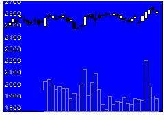 3360シップHDの株価チャート