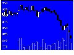 3361トーエルの株価チャート