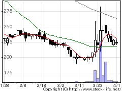 3370フジタコーポレーションの株価チャート
