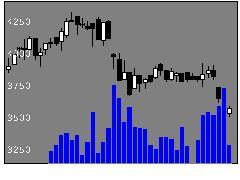 3371ソフトクリエの株式チャート