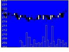3372関門海の株式チャート