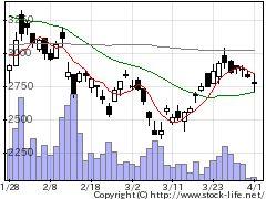 3374内外テックの株価チャート