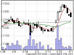 3375ZOAの株式チャート