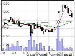 3375ZOAの株価チャート