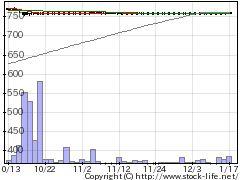 3376オンリーの株式チャート