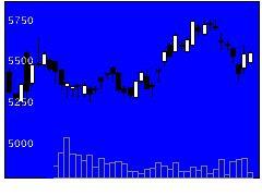 3382セブン&アイの株式チャート