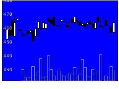 3384アークコアの株式チャート