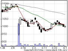 3386コスモバイオの株式チャート