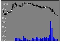 3387クリレスHDの株価チャート