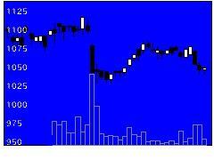 3388明治電機工業の株価チャート