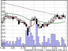 3390アイネストの株価チャート