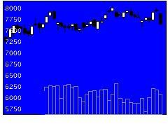 3391ツルハHDの株式チャート