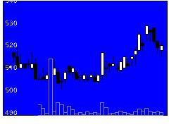 3392デリカフーズの株価チャート