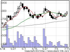 3393スターティアの株価チャート