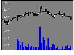 3395サンマルクの株価チャート