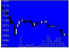 3396フェリシモの株式チャート