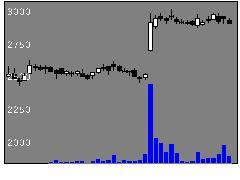 3397トリドールの株価チャート