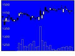 3401帝人の株価チャート