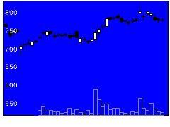 3402東レの株価チャート
