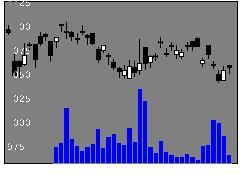 3405クラレの株価チャート