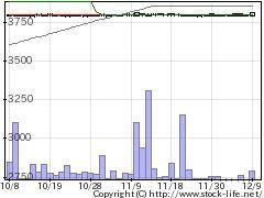 3408サカイオーベックスの株価チャート