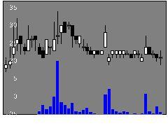 3409北日紡の株式チャート