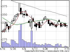 3415T−BASEの株価チャート