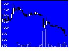 3416ピクスタの株式チャート