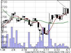 3417大木ヘルスの株価チャート