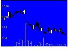 3418バルニバービの株価チャート