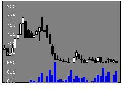3420ケーエフシーの株価チャート