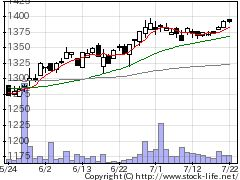 3421稲葉製作の株価チャート