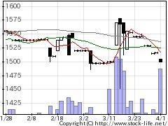 3426アトムリビンの株式チャート
