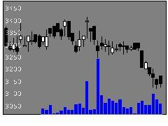 3431宮地エンジの株価チャート