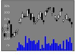 3433トーカロの株価チャート