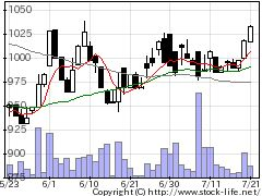 3434アルファCoの株式チャート