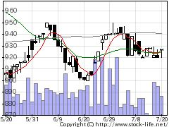 3435サンコーテクノの株価チャート