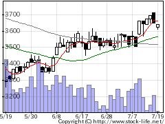 3443川田テクの株価チャート