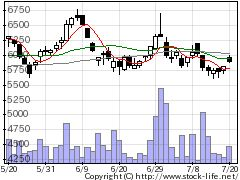 3445RSテクノの株価チャート