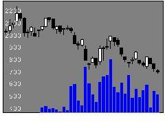 3446Jテック・Cの株式チャート