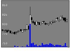 3447信和の株価チャート