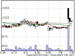 3449テクノフレの株価チャート
