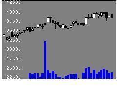 3451トーセイRの株価チャート
