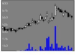 3452ビーロットの株価チャート