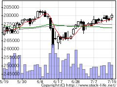 3453ケネディ商業の株価チャート