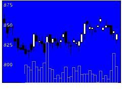 3454Fブラザーズの株価チャート