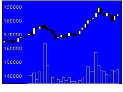 3455ヘルスケアMの株価チャート